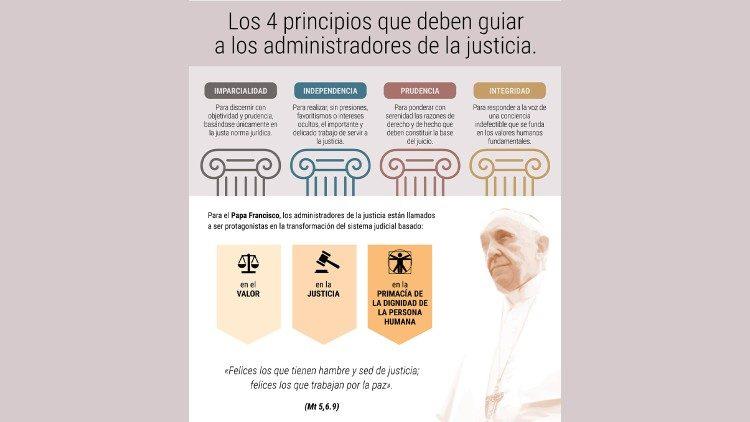 INTEGRIDAD DE LA JUSTICIA · EL VÍDEO DEL PAPA · JULIO 2019
